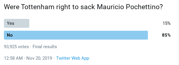 Votes on whether Mauricio Pochettino should be sacked